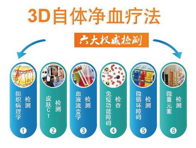3D自体免疫疗法六大权威检测